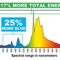 Hortilux HPS Spectrum
