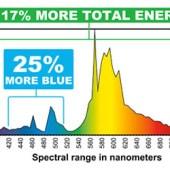 hortilux-hps-spectrum