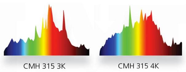 MaxPar CMH Spectrum